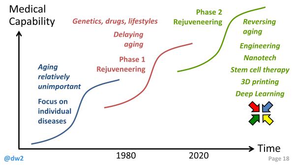 DW Scenarios for life extension Slide 18