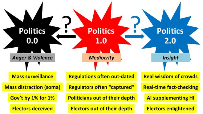 Politics 1.0 evolution